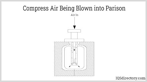 Compress Air being blown into Parison