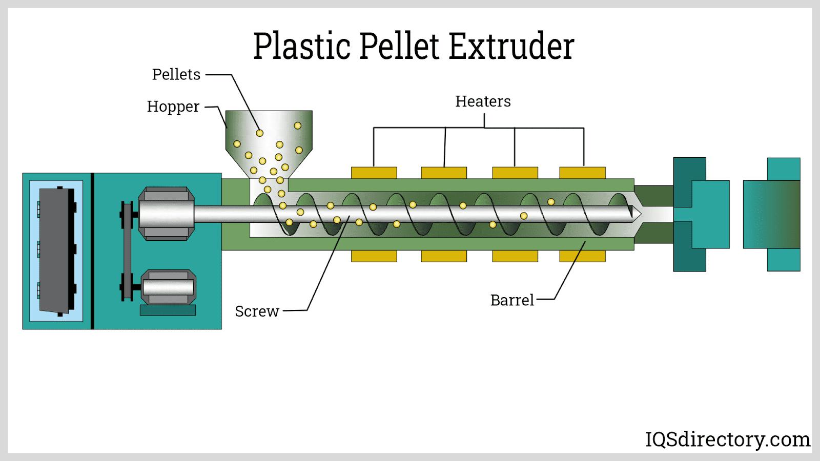 Plastic Pellet Extruder