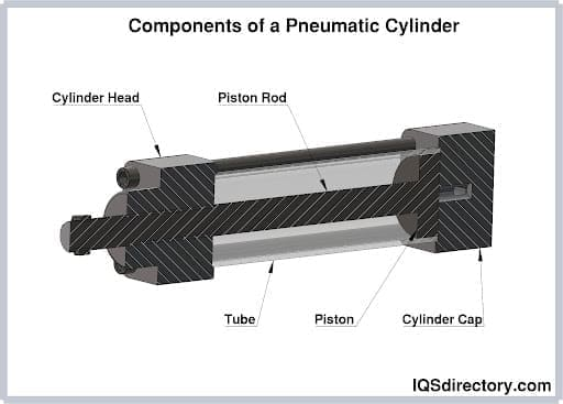Components of a Pneumatic Cylinder