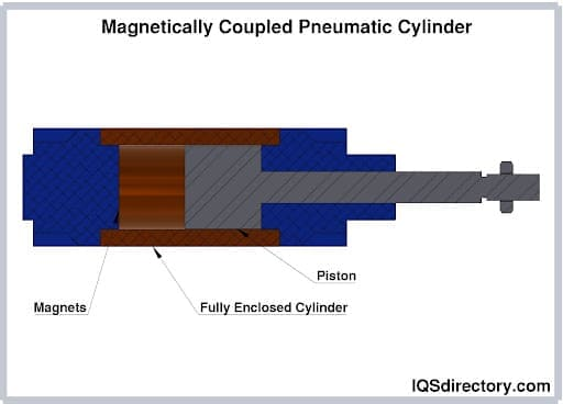 Magnetically Coupled Pneumatic Cylinder