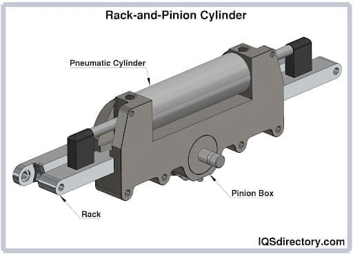 Rack-and-Pinion Cylinder