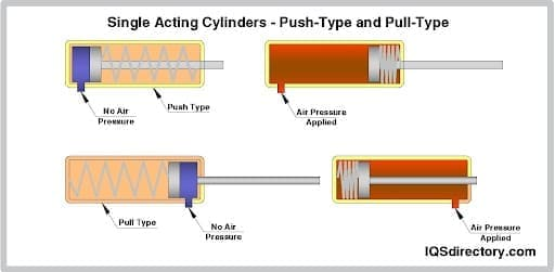 Single Acting Cylinders - Push-Type and Pull-Type