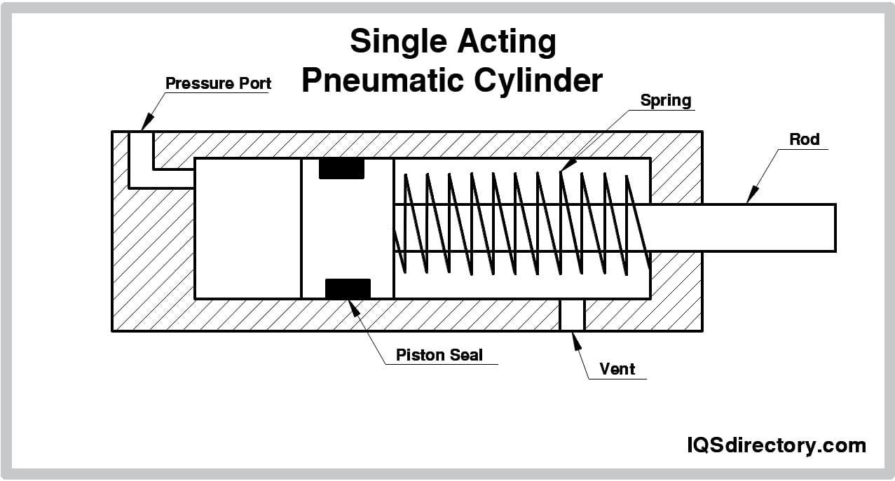 Single Acting Pneumatic Cylinder
