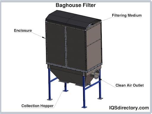 Baghouse Filter