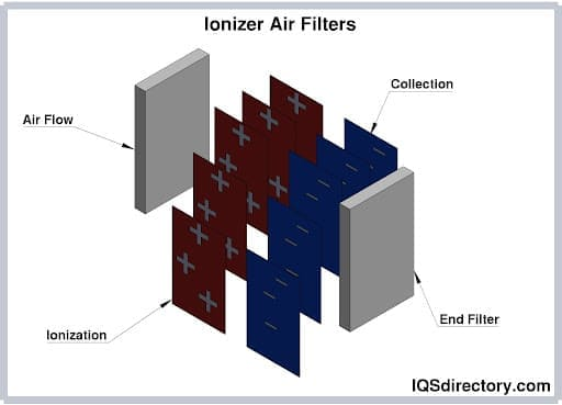 Ionizer Air Filters