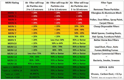 MERV Rating