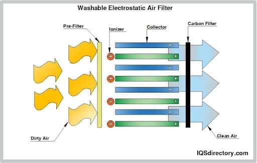 Washable Electrostatic Air Filter