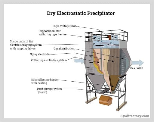 Continuous Wetting of the Collecting Electrodes in a Wet Electrostatic System