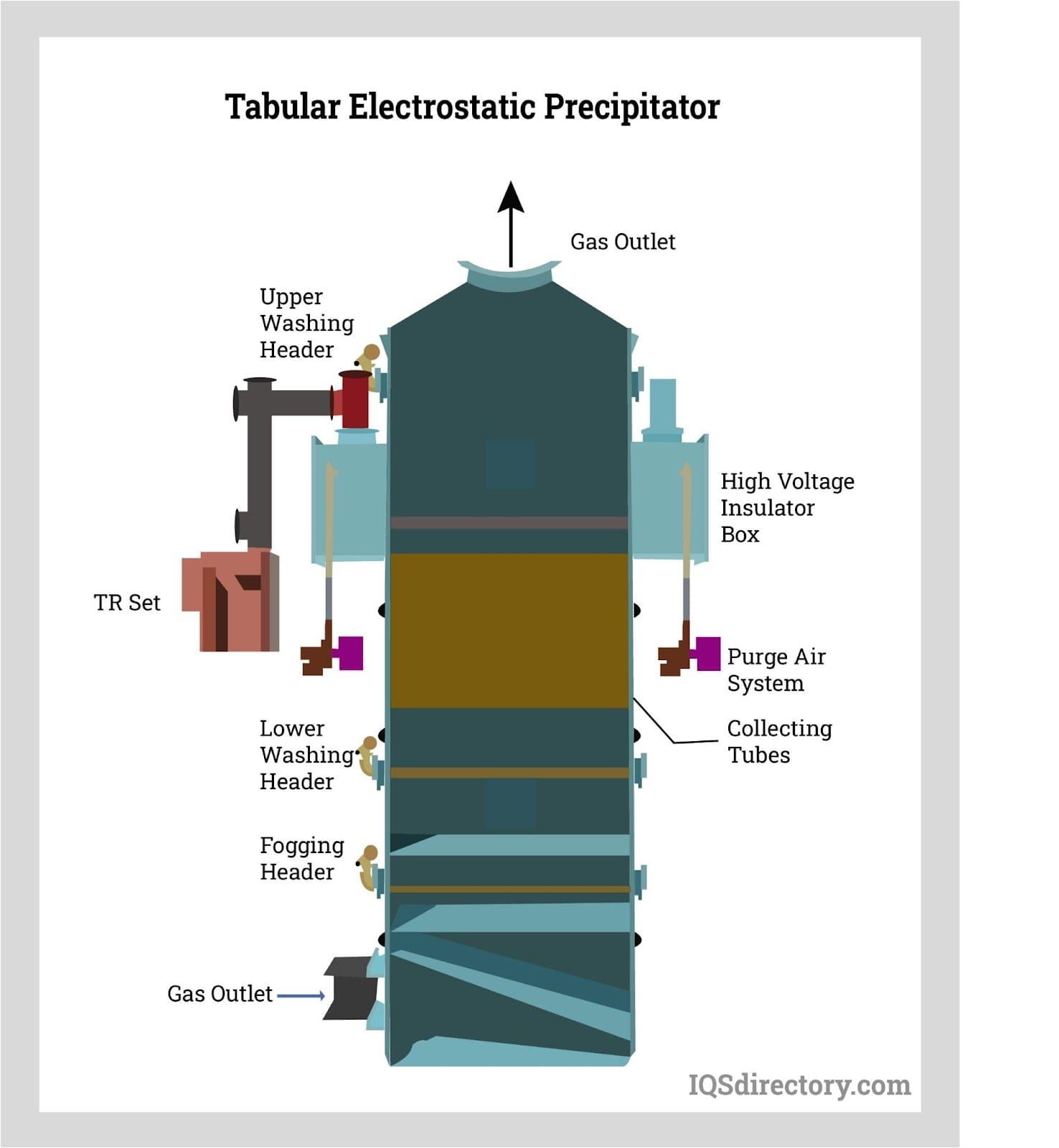 Tabular Electrostatic Precipitator
