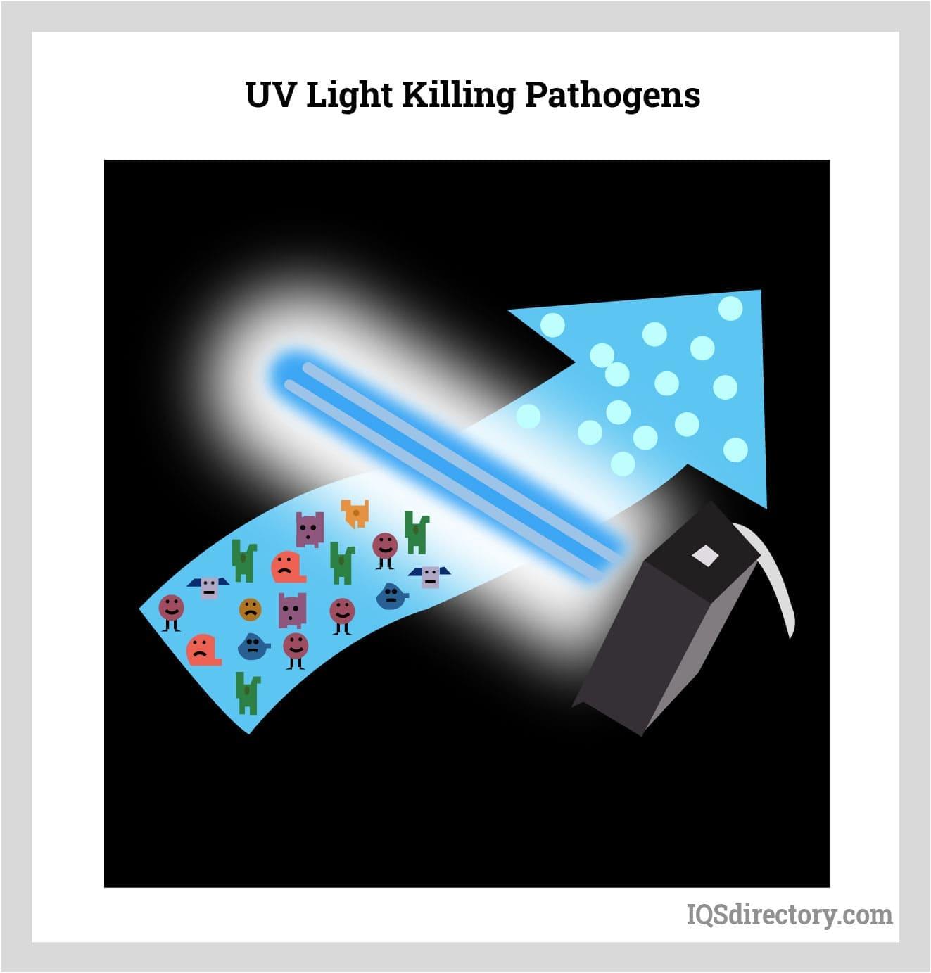 UV Light Killing Pathogens