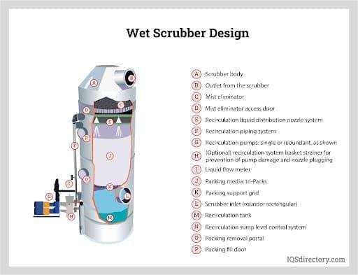 Wet Scrubber Design