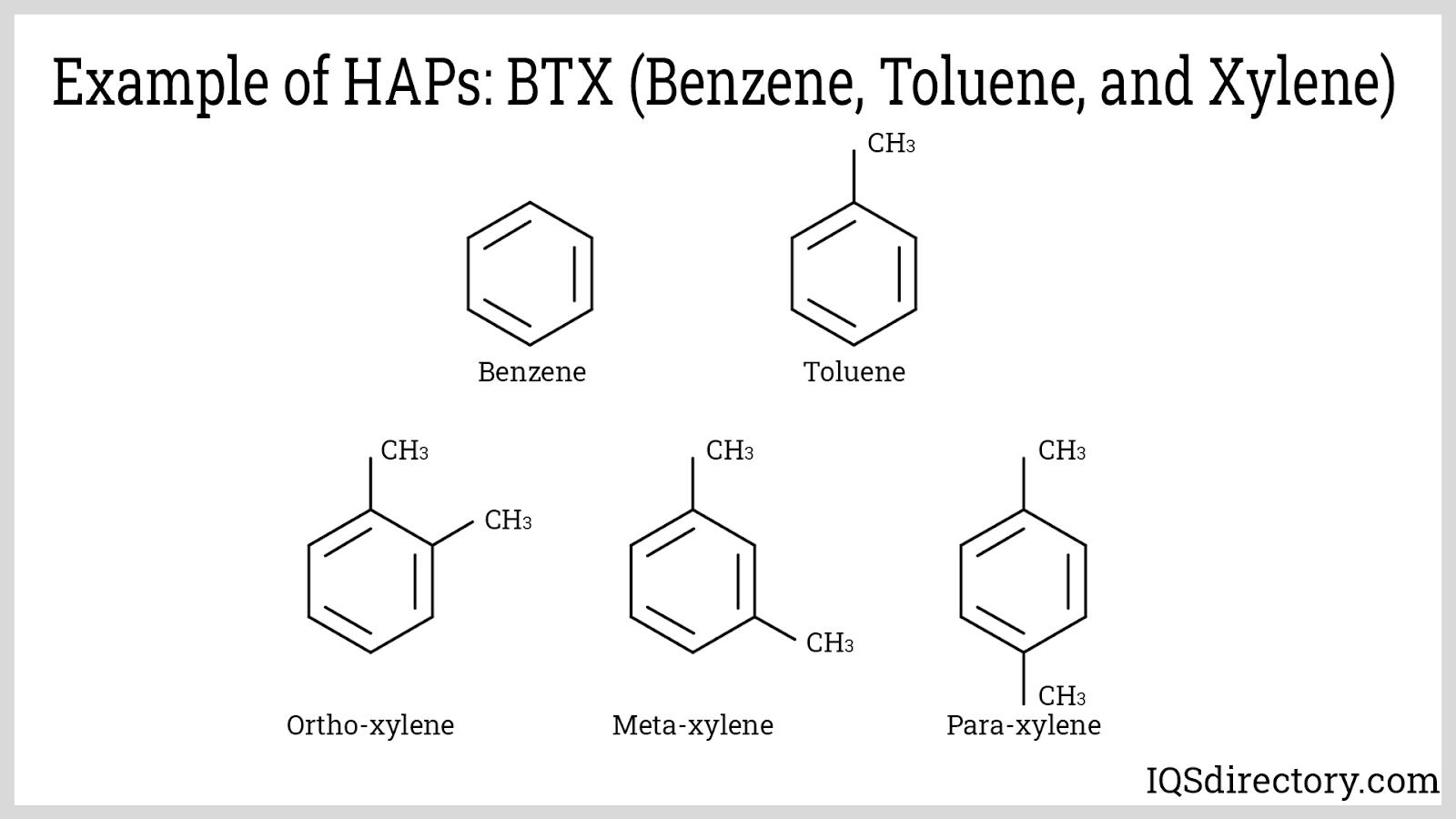 Example of HAPs: BTX