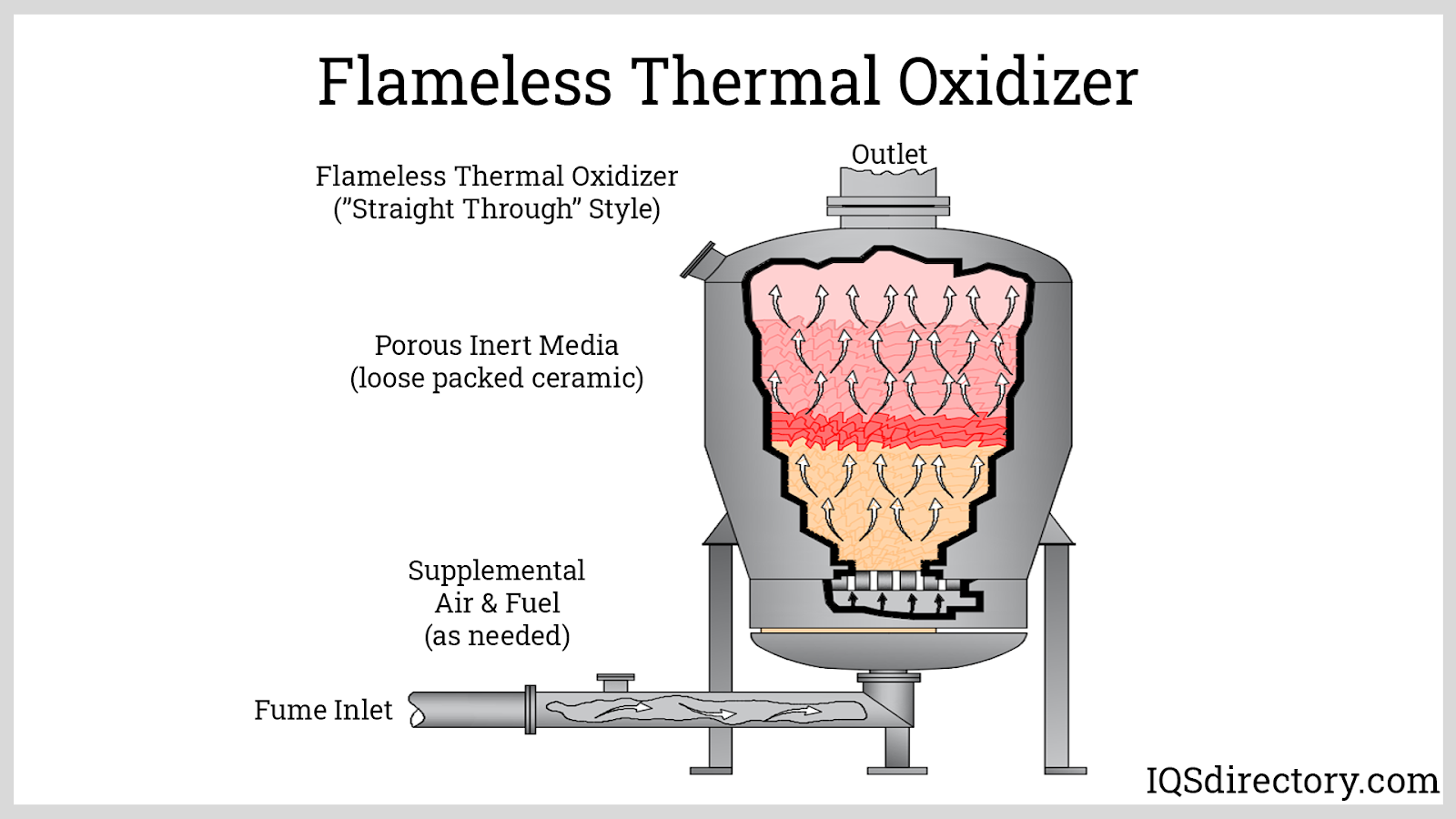 Flameless Thermal Oxidizer