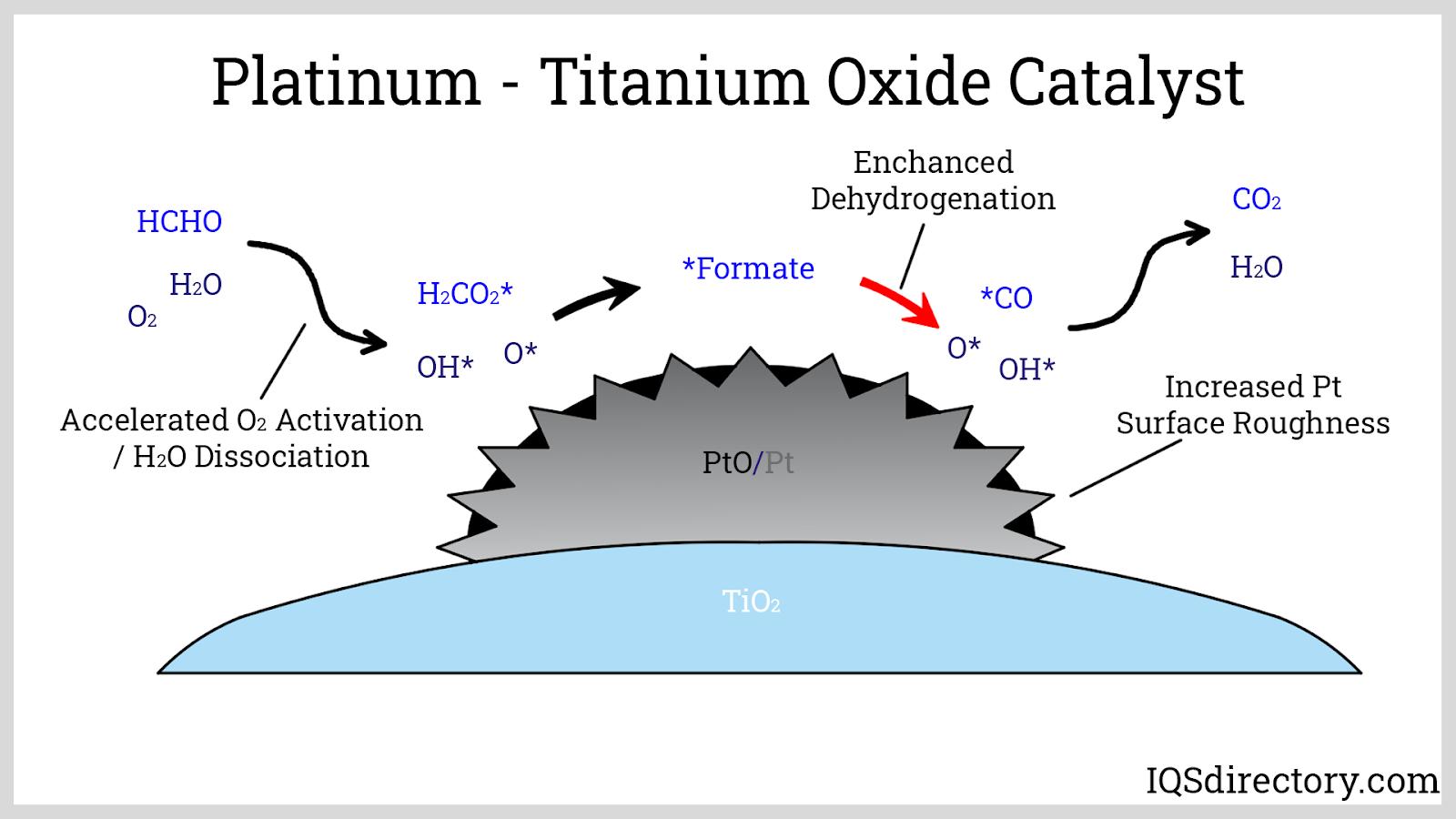 Platinum - Titanium Oxide Catalyst