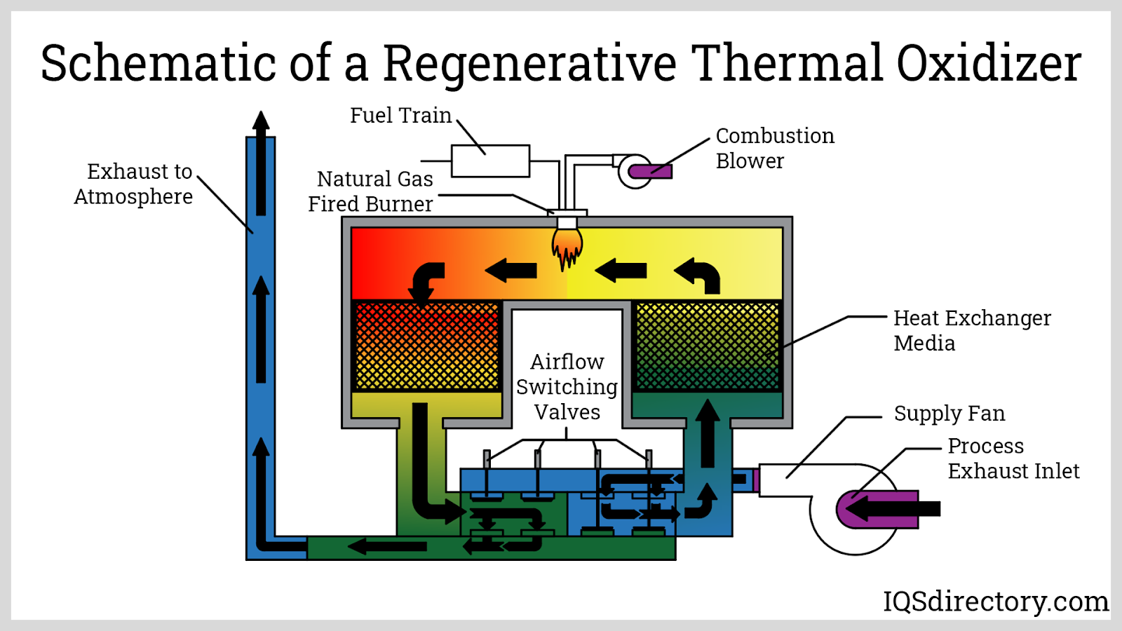 Schematic of a Regenerative Thermal Oxidizer