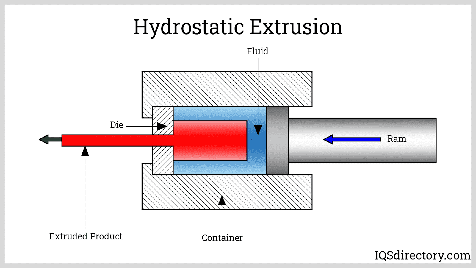 Hydrostatic Extrusion