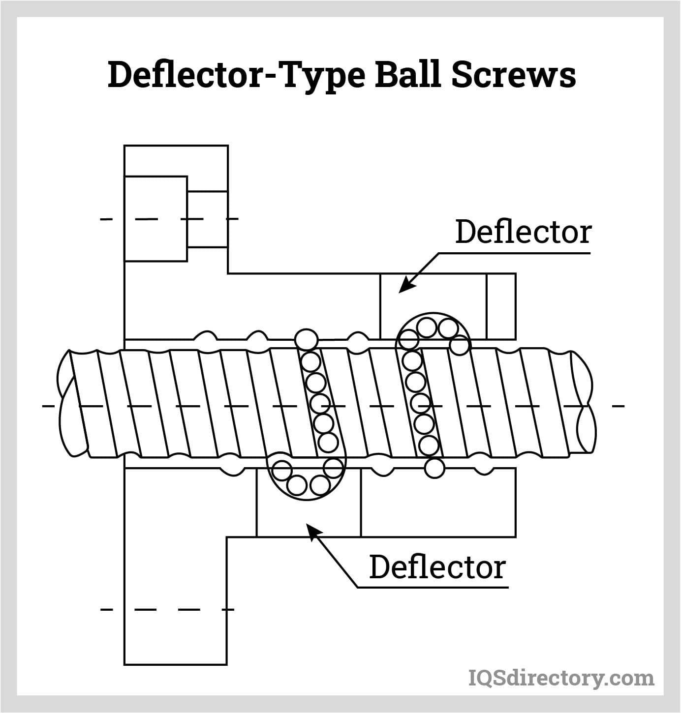 Deflector-Type Ball Screws