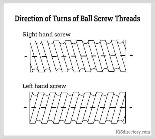 Direction of Turns of Ball Screw Threads