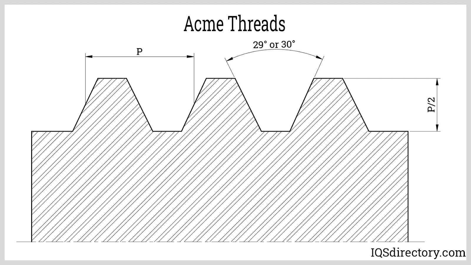 Acme Threads