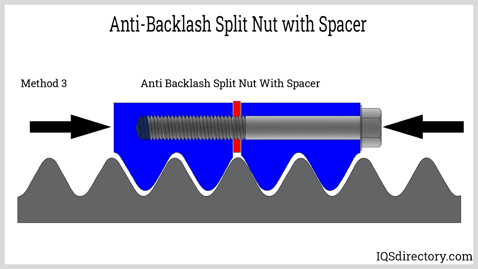 Anti-Backlash Split Nut with Spacer
