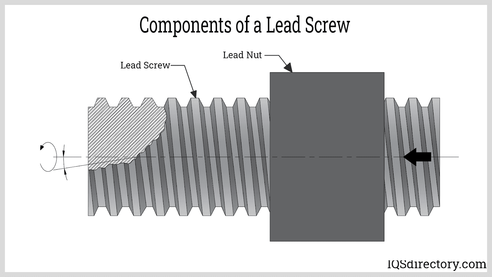 Components of a Lead Screw