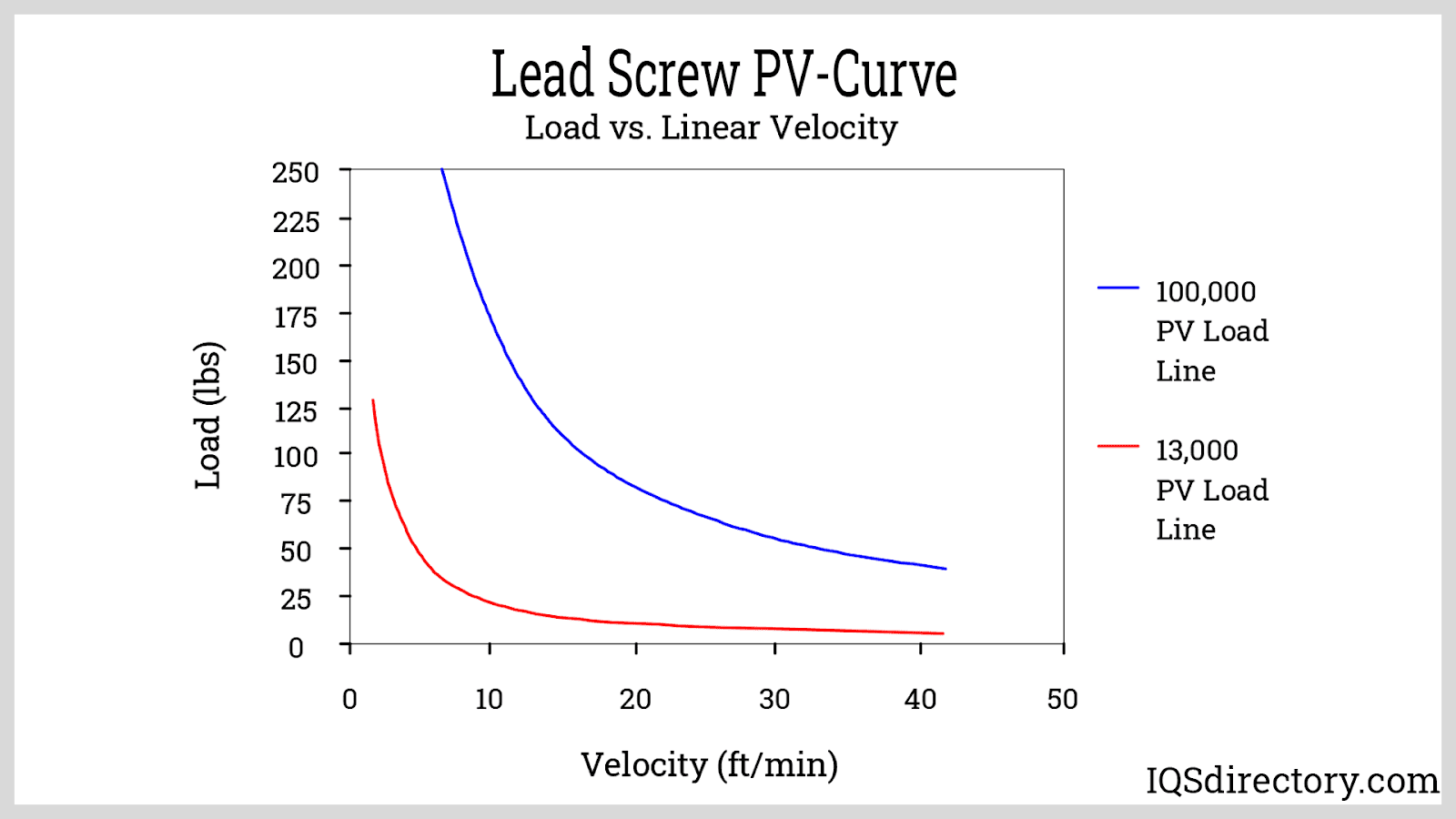 Lead Screw PV-Curve