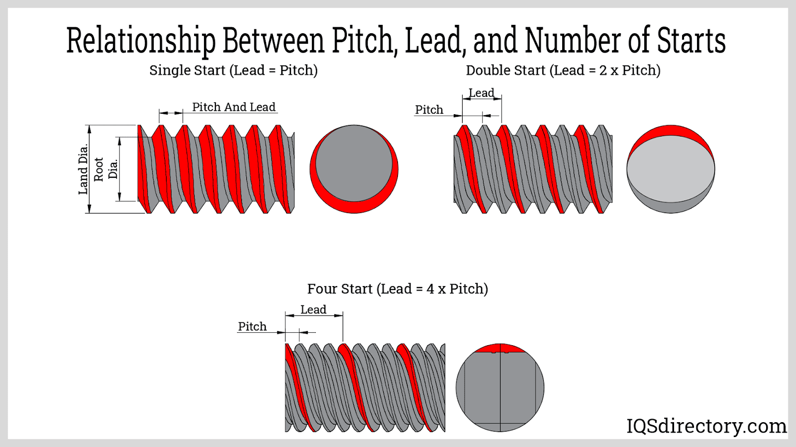 Relationship Between Pitch, Lead, and Number of Starts