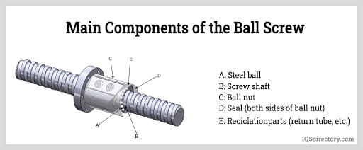 Main Components of the Ball Screw