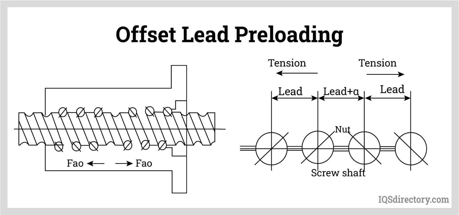 Offset Lead Preloading