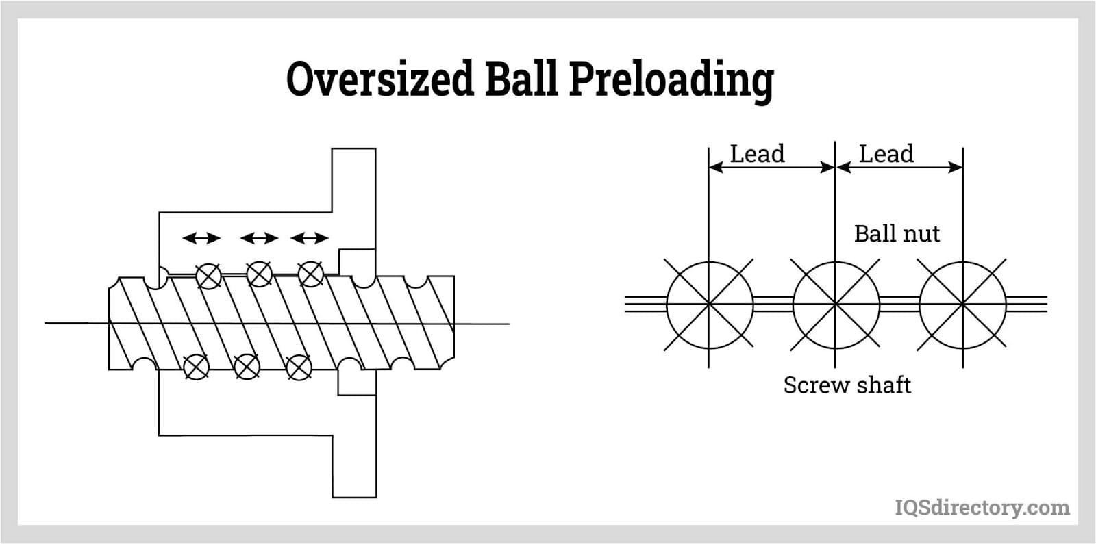 Oversized Ball Preloading
