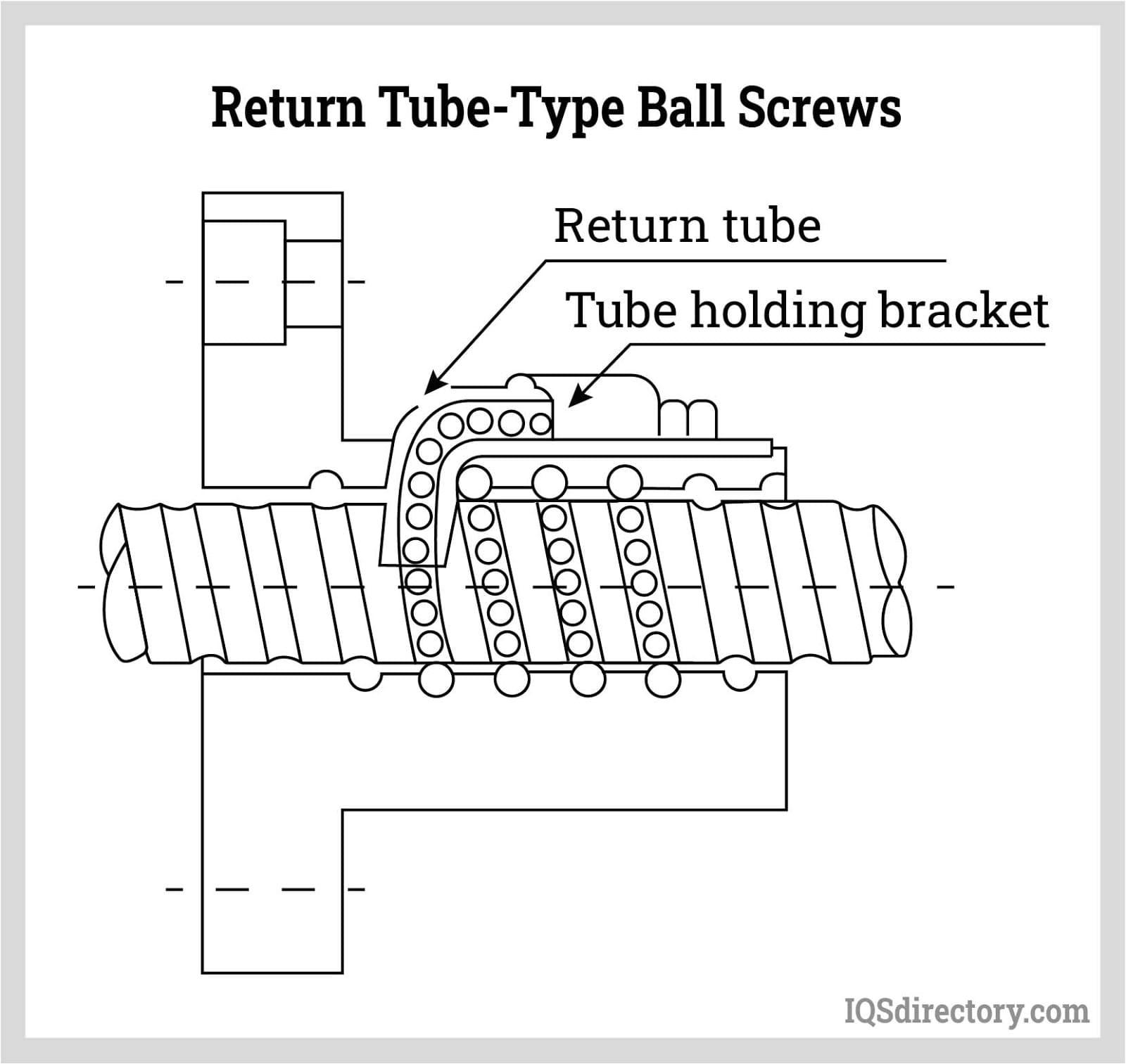 Return Tube-Type Ball Screws