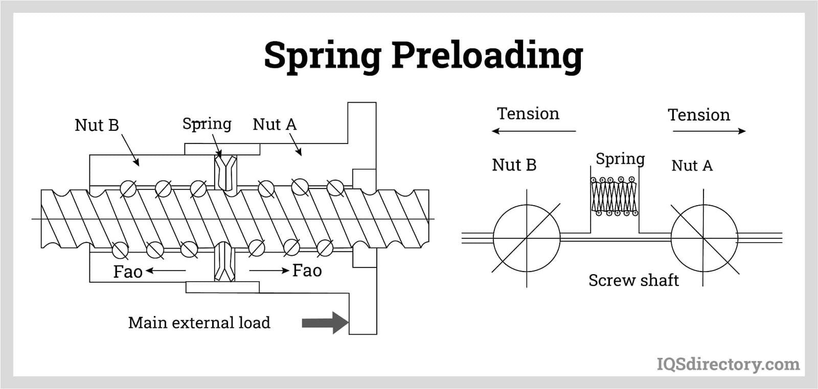 Spring Preloading