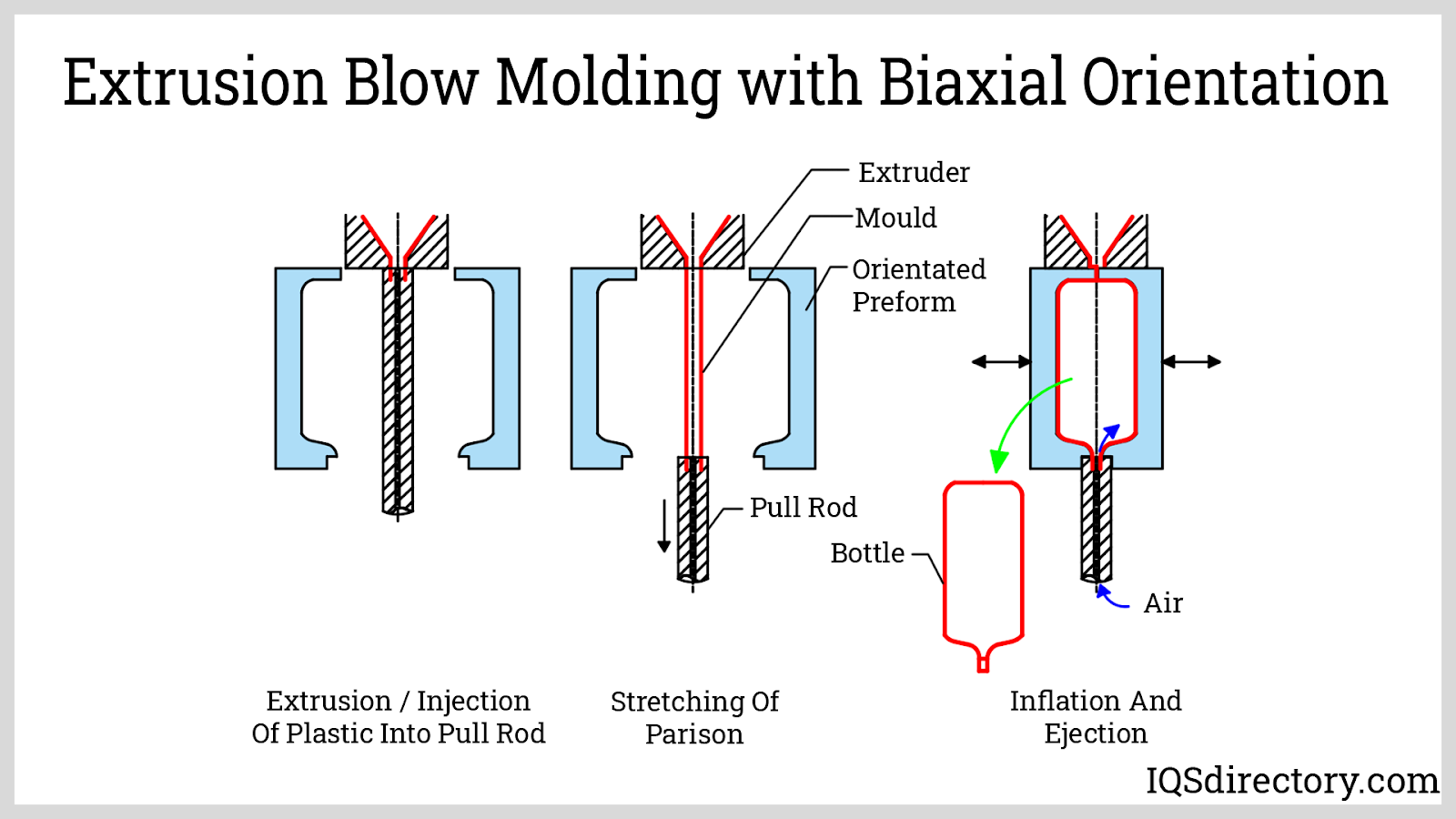 Extrusion Blow Molding with Biaxial Orientation