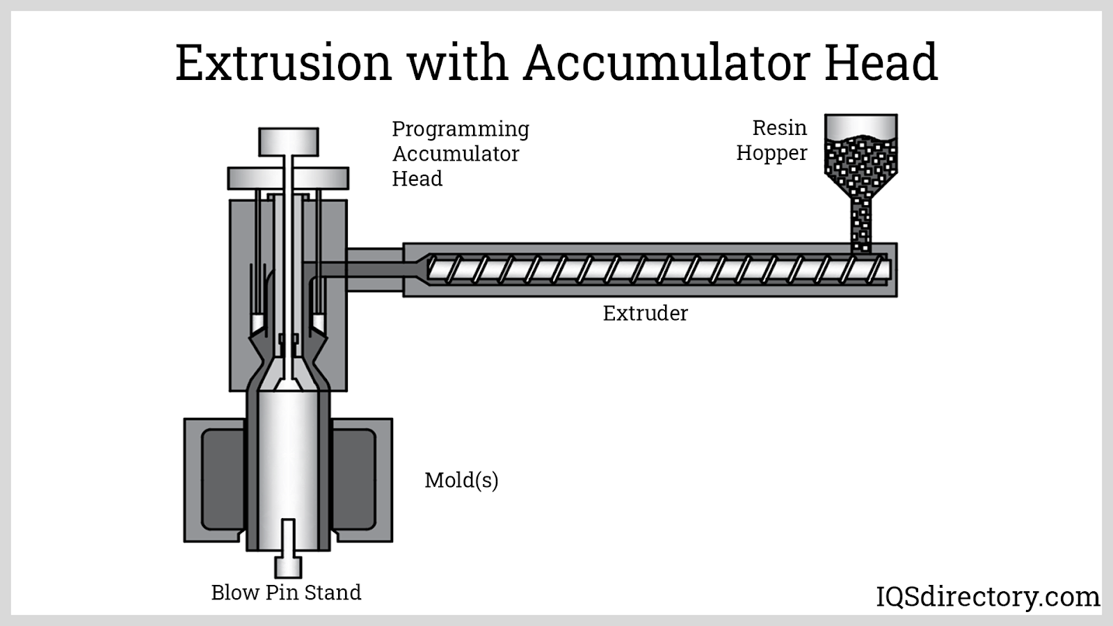 Extrusion with Accumulator Head