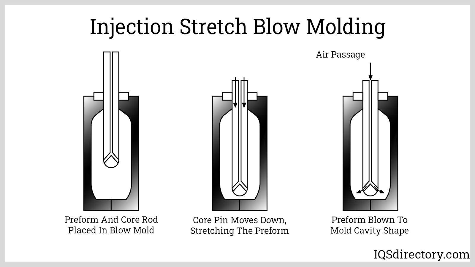 Injection Stretch Blow Molding