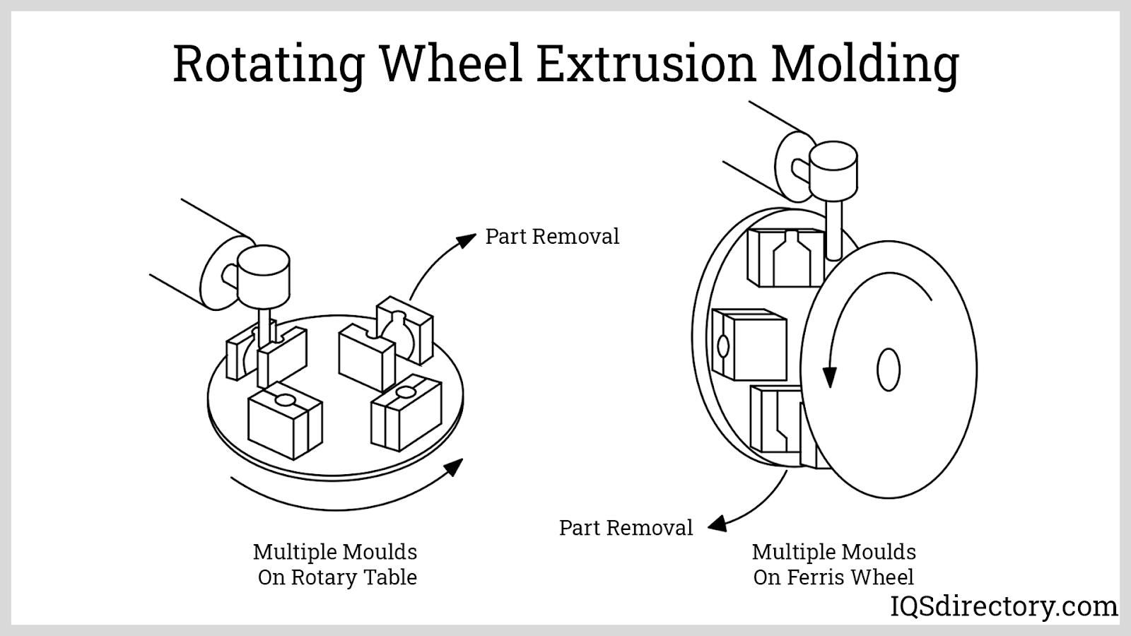 Rotating Wheel Extrusion Molding