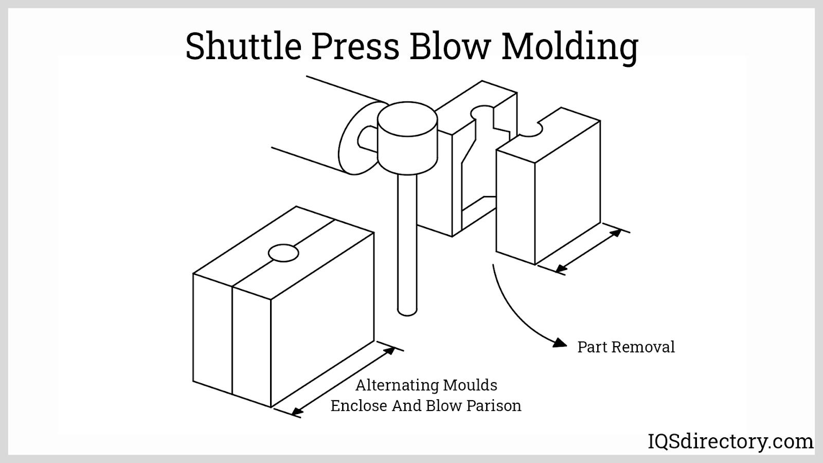 Shuttle Press Blow Molding