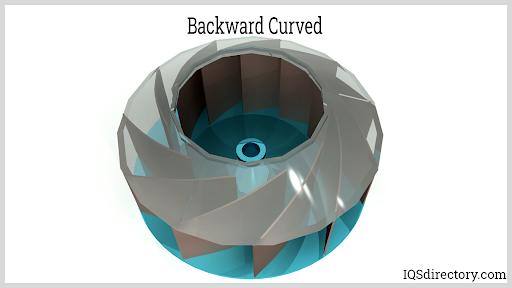Backward Curved