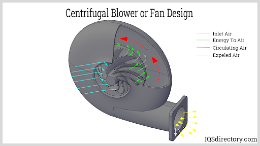 Centrifugal Blower or Fan Design