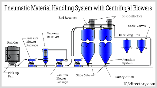 Pneumatic Material Handling System with Centrifugal Blowers