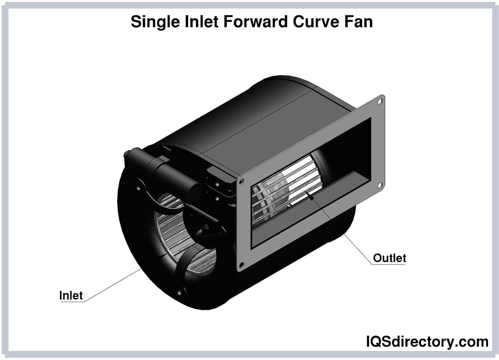 Single Inlet Forward Curved Fan