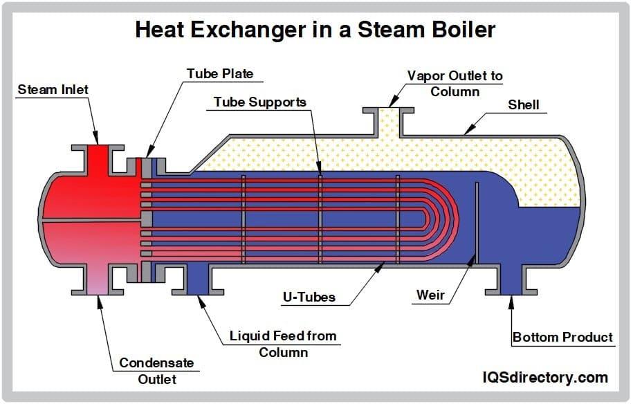 Heat Exchanger in a Steam Boiler