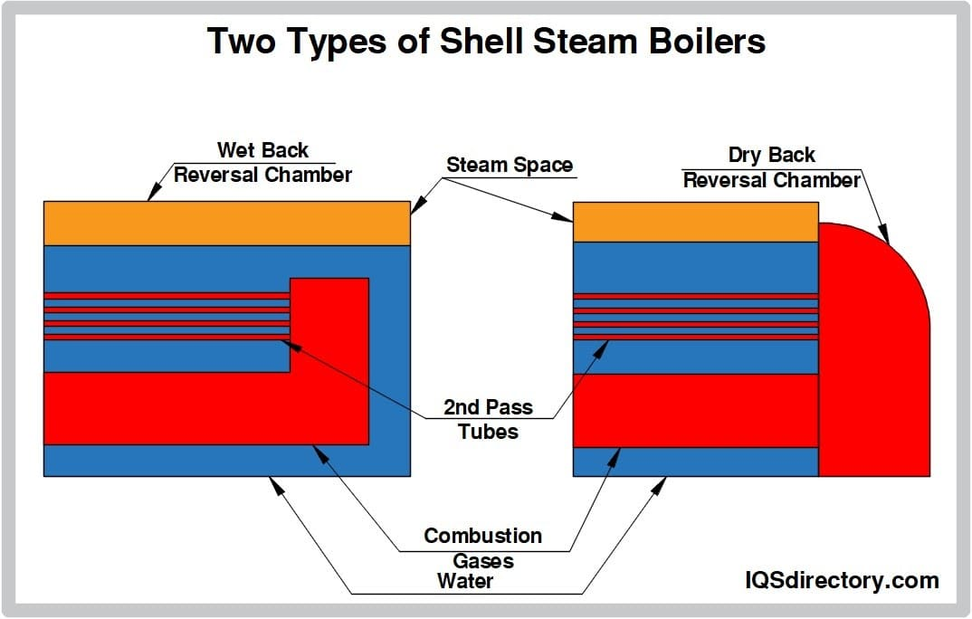 Two Types of Shell Steam Boilers