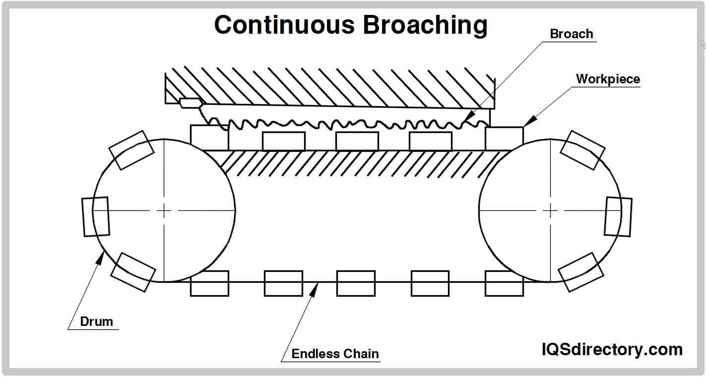 Continuous Broaching