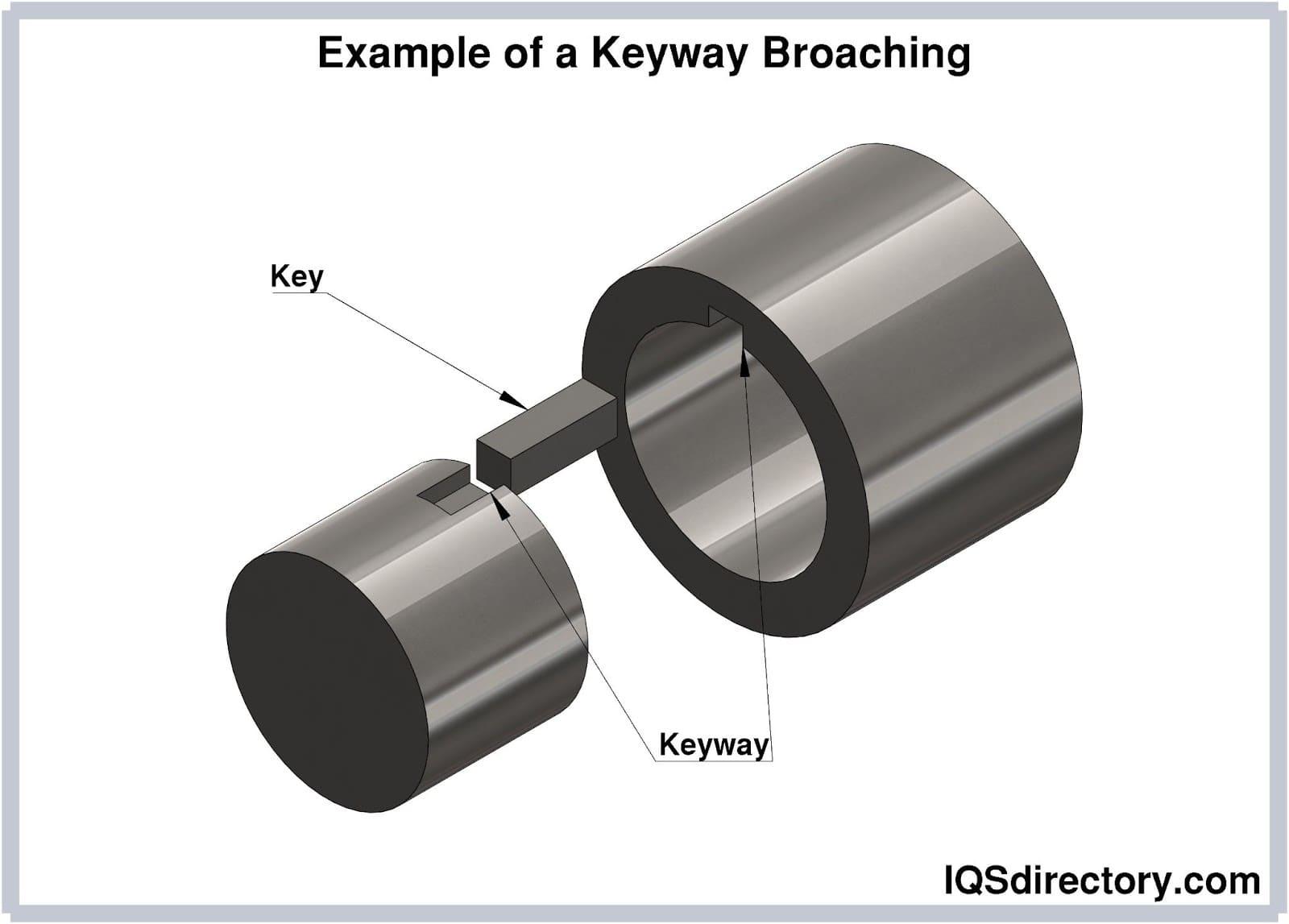 Example of a Keyway Broaching