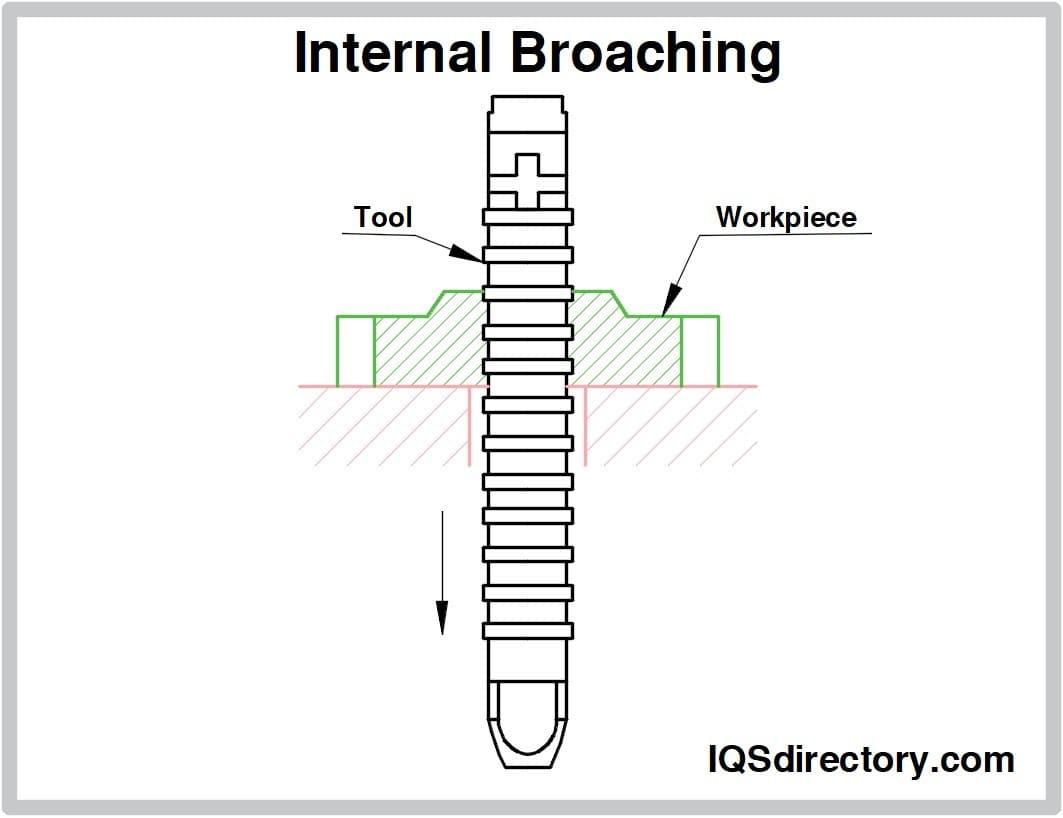 Internal Broaching