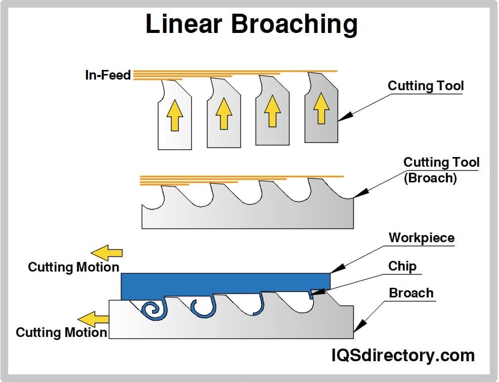 Linear Broaching