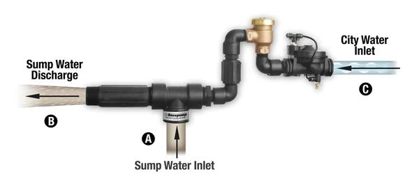 Water Powered Backup Sump Pump