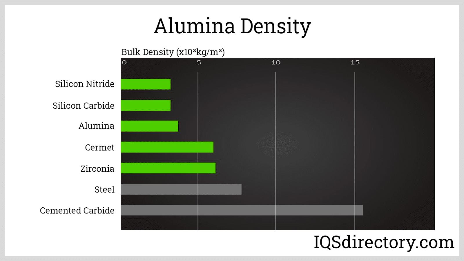 Alumina Density