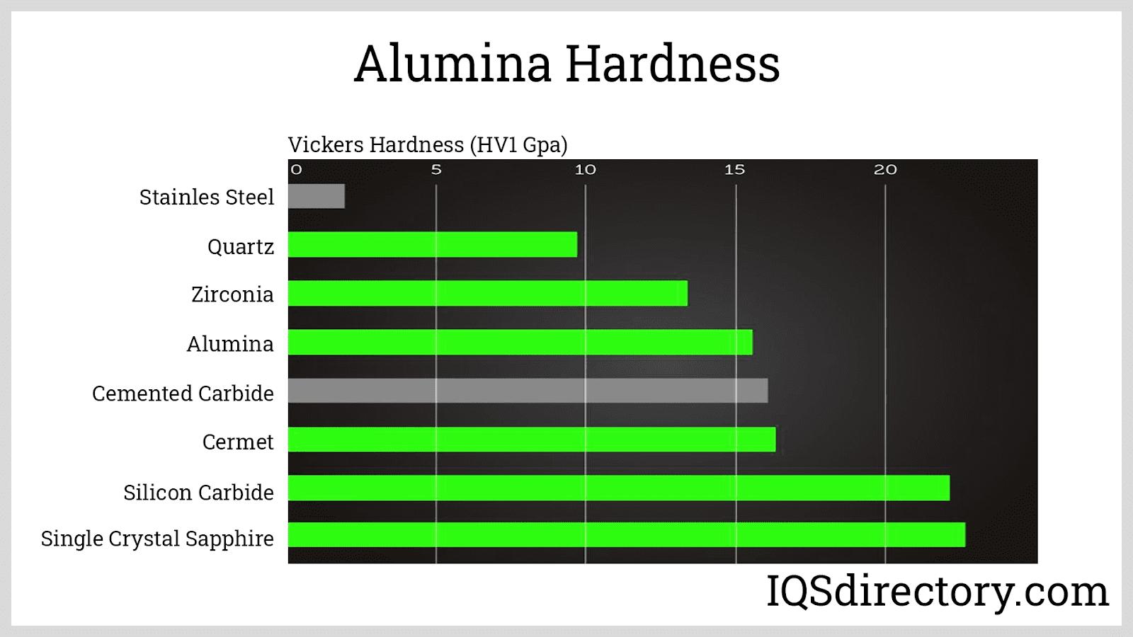 Alumina Hardness